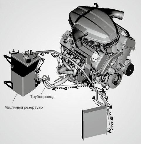BMW E38 Club - Интервал замены масла