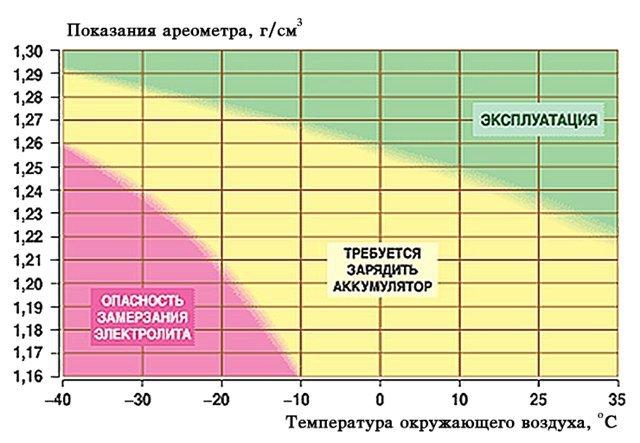 Как проверить плотность на аккумуляторе в домашних
