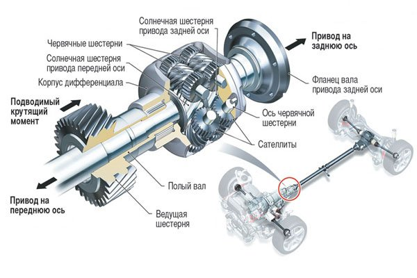 схема коробка передач луаз 969м