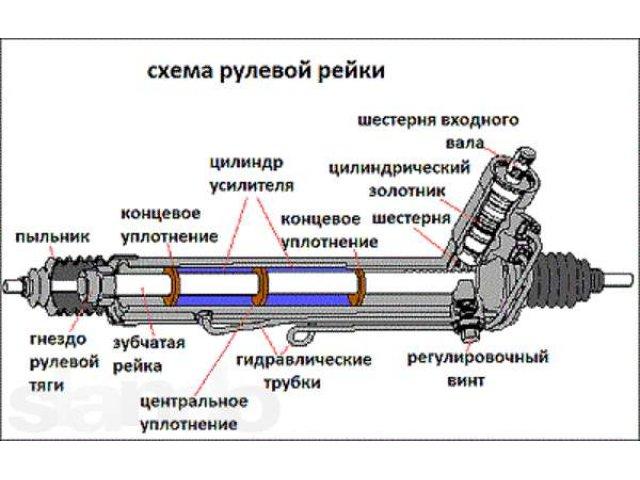 устройство рулевой колонки мерседес 100